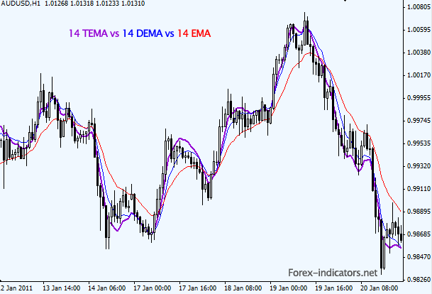 Triple Exponential Moving Average (TEMA) | Forex Indicators