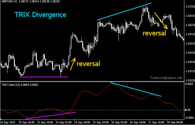 Triple Exponential Moving Average (TRIX) | Forex Indicators