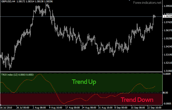 Triple Exponential Moving Average (TRIX) | Forex Indicators Guide