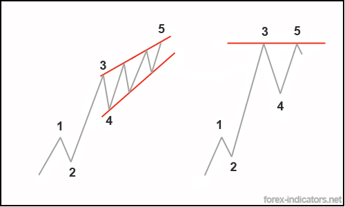 Elliott Wave Patterns | Forex Indicators Guide