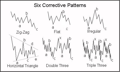 Elliott Wave Patterns   Forex Indicators Guide