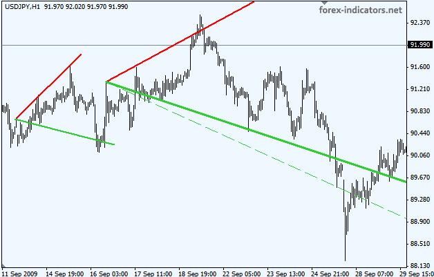 Blue wave trading indicators